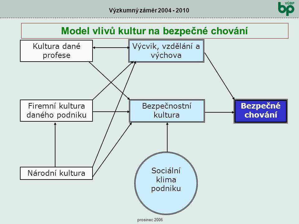 Výzkumný záměr 2004 - 2010 prosinec 2006 Kultura dané profese Firemní kultura daného podniku Národní kultura Výcvik, vzdělání a výchova Bezpečnostní k