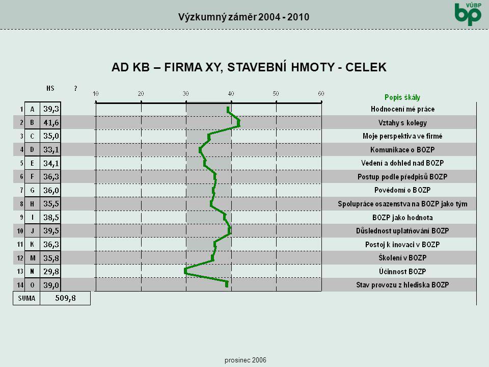 Výzkumný záměr 2004 - 2010 prosinec 2006 AD KB – FIRMA XY, STAVEBNÍ HMOTY - CELEK