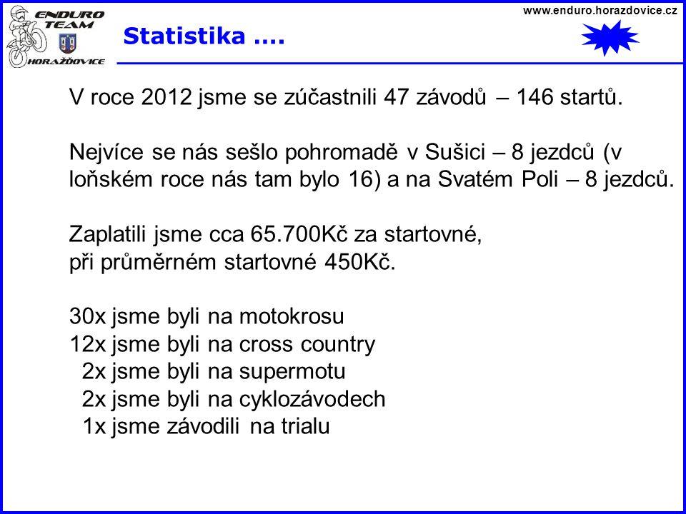 www.enduro.horazdovice.cz Statistika …. V roce 2012 jsme se zúčastnili 47 závodů – 146 startů. Nejvíce se nás sešlo pohromadě v Sušici – 8 jezdců (v l
