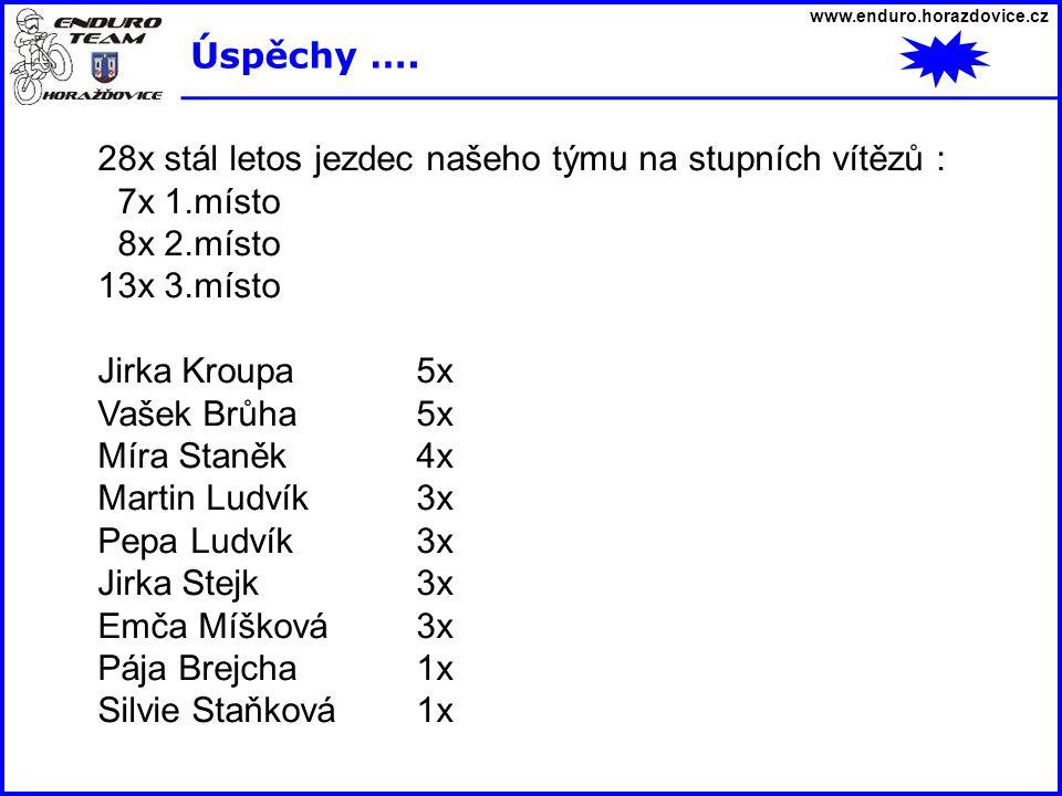 www.enduro.horazdovice.cz Úspěchy …. 28x stál letos jezdec našeho týmu na stupních vítězů : 7x 1.místo 8x 2.místo 13x 3.místo Jirka Kroupa5x Vašek Brů