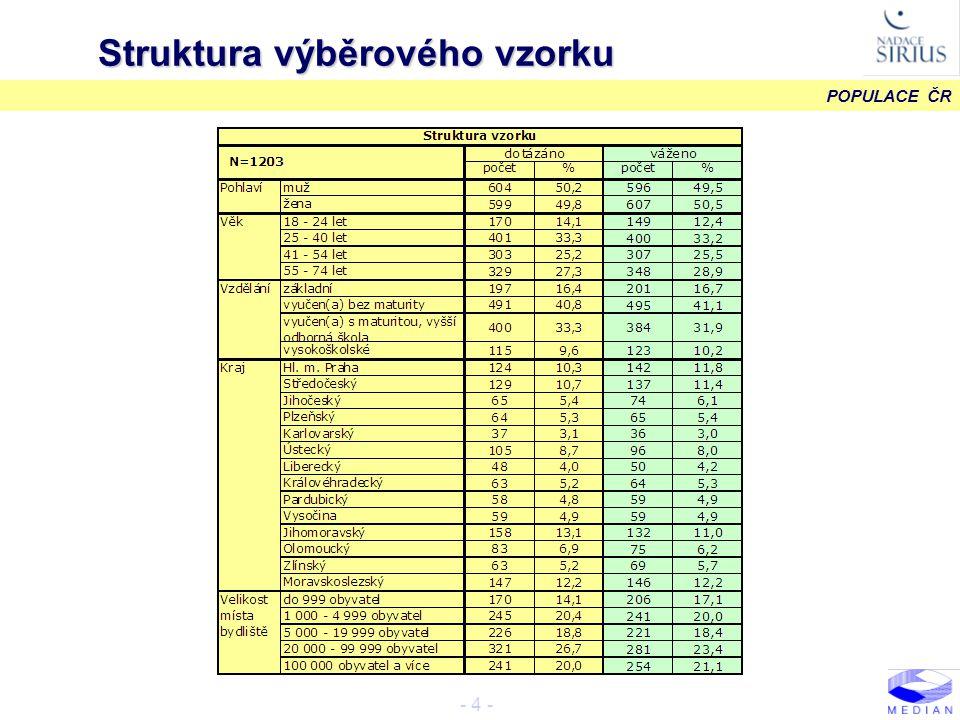 POPULACE ČR - 5 - Rodinný stav, počet dětí METODOLOGIE F01.