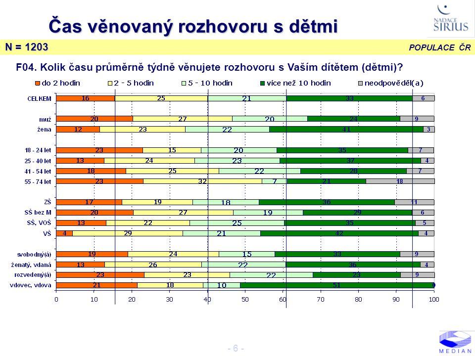 POPULACE ČR - 17 - Zájem o dětská témata N = 1203 B07.
