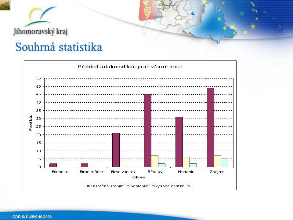 ORR KrÚ JMK 10/2003 Souhrná statistika