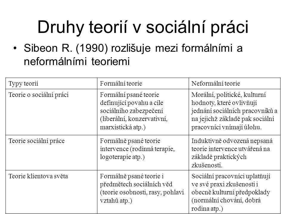Druhy teorií v sociální práci Typy teoriíFormální teorieNeformální teorie Teorie o sociální práciFormální psané teorie definující povahu a cíle sociál
