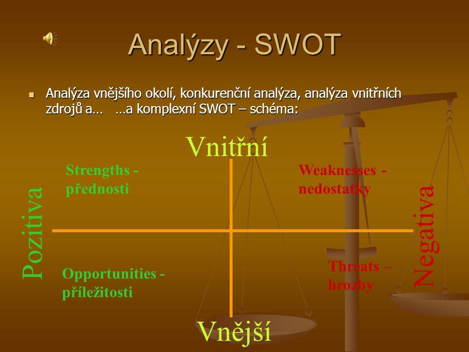 Analýzy - SWOT  Analýza vnějšího okolí, konkurenční analýza, analýza vnitřních zdrojů a… …a komplexní SWOT – schéma: Strengths - přednosti Weaknesses