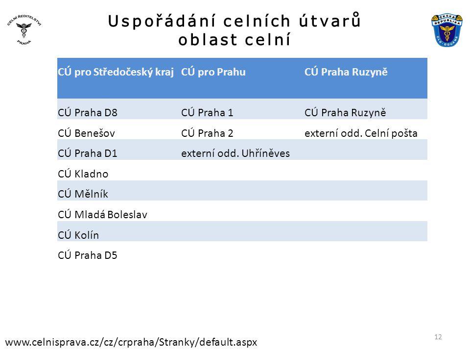 Uspořádání celních útvarů oblast celní www.celnisprava.cz/cz/crpraha/Stranky/default.aspx CÚ pro Středočeský krajCÚ pro PrahuCÚ Praha Ruzyně CÚ Praha