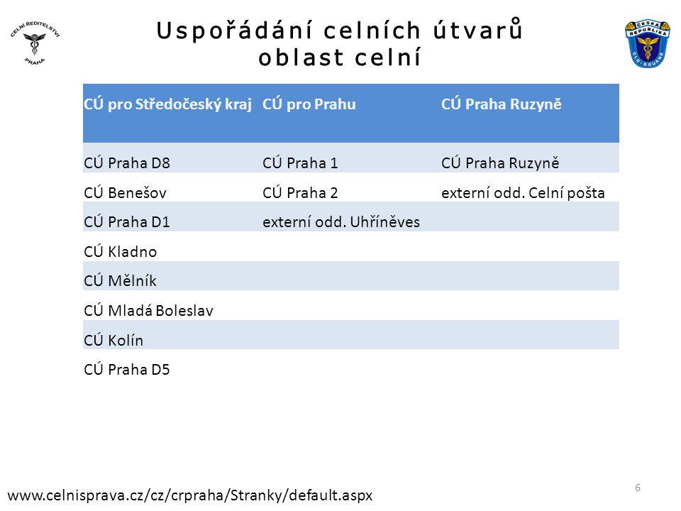 Uspořádání celních útvarů oblast DOVOZ www.celnisprava.cz/cz/crpraha/Stranky/default.aspx DOPADY: • Nově podat žádosti do 31.