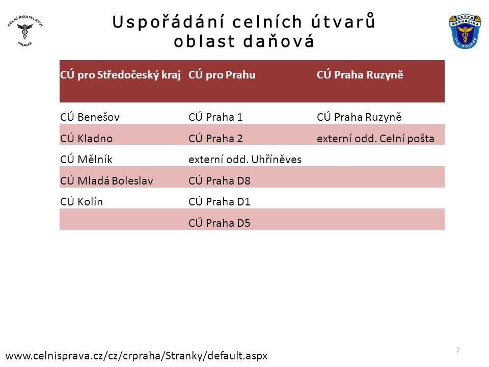 Uspořádání celních útvarů oblast daňová www.celnisprava.cz/cz/crpraha/Stranky/default.aspx CÚ pro Středočeský krajCÚ pro PrahuCÚ Praha Ruzyně CÚ Beneš