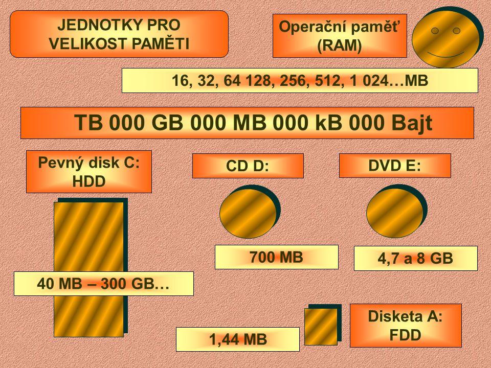 ZÁKLADNÍ DESKA (MAINBOARD) PROCESOR (CPU) Chladící větráček na procesoru