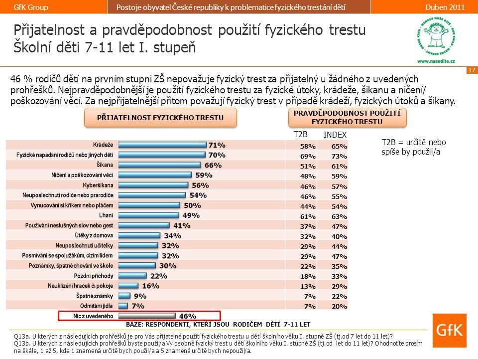 17 GfK GroupPostoje obyvatel České republiky k problematice fyzického trestání dětíDuben 2011 58%65% 69%73% 51%61% 48%59% 46%57% 46%55% 44%54% 61%63%