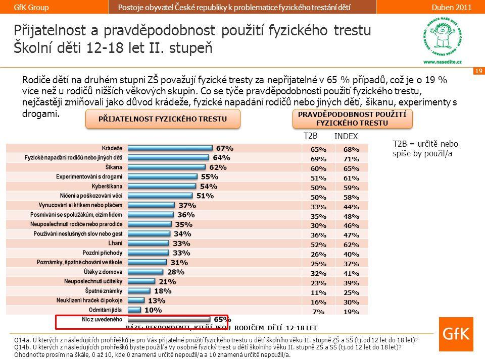 19 GfK GroupPostoje obyvatel České republiky k problematice fyzického trestání dětíDuben 2011 65%68% 69%71% 60%65% 51%61% 50%59% 50%58% 33%44% 35%48%