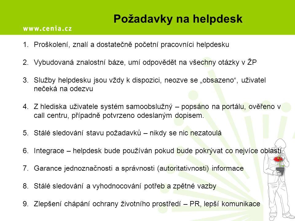 Požadavky na helpdesk 1.Proškolení, znalí a dostatečně početní pracovníci helpdesku 2.Vybudovaná znalostní báze, umí odpovědět na všechny otázky v ŽP