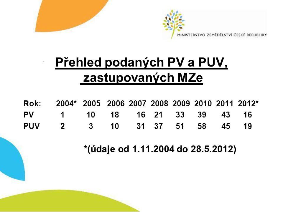 Přehled podaných PV a PUV, zastupovaných MZe Rok: 2004* 2005 2006 2007 2008 2009 2010 2011 2012* PV 1 10 1816 21 33 3943 16 PUV 2 3 1031 37 51 5845 19