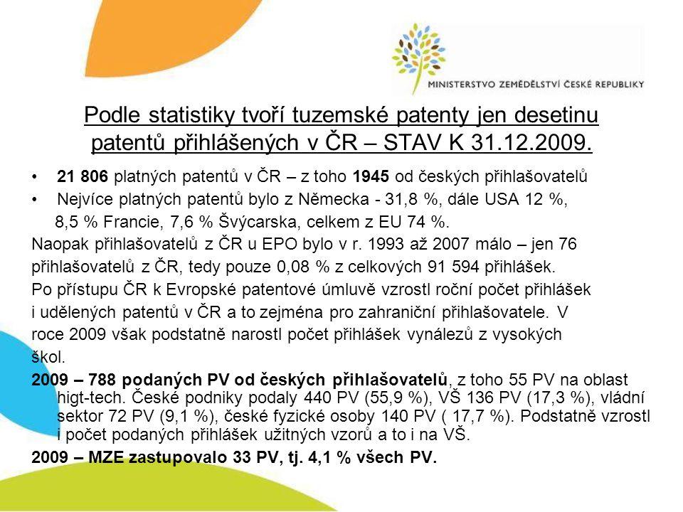 Podle statistiky tvoří tuzemské patenty jen desetinu patentů přihlášených v ČR – STAV K 31.12.2009. •21 806 platných patentů v ČR – z toho 1945 od čes