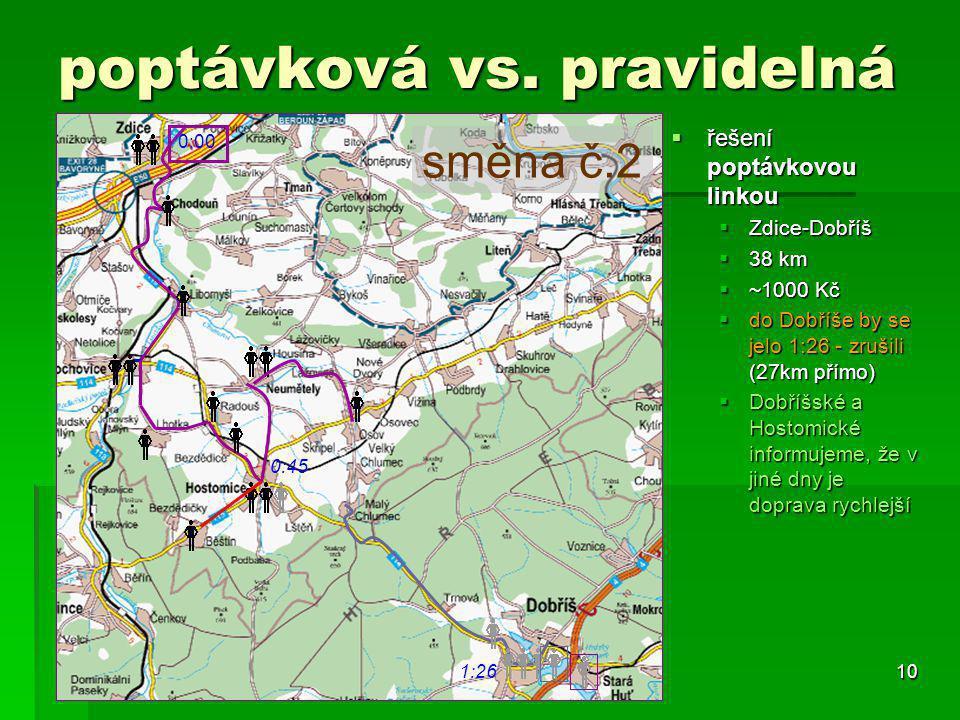 10 poptávková vs. pravidelná  řešení poptávkovou linkou  Zdice-Dobříš  38 km  ~1000 Kč  do Dobříše by se jelo 1:26 - zrušili (27km přímo)  Dobří