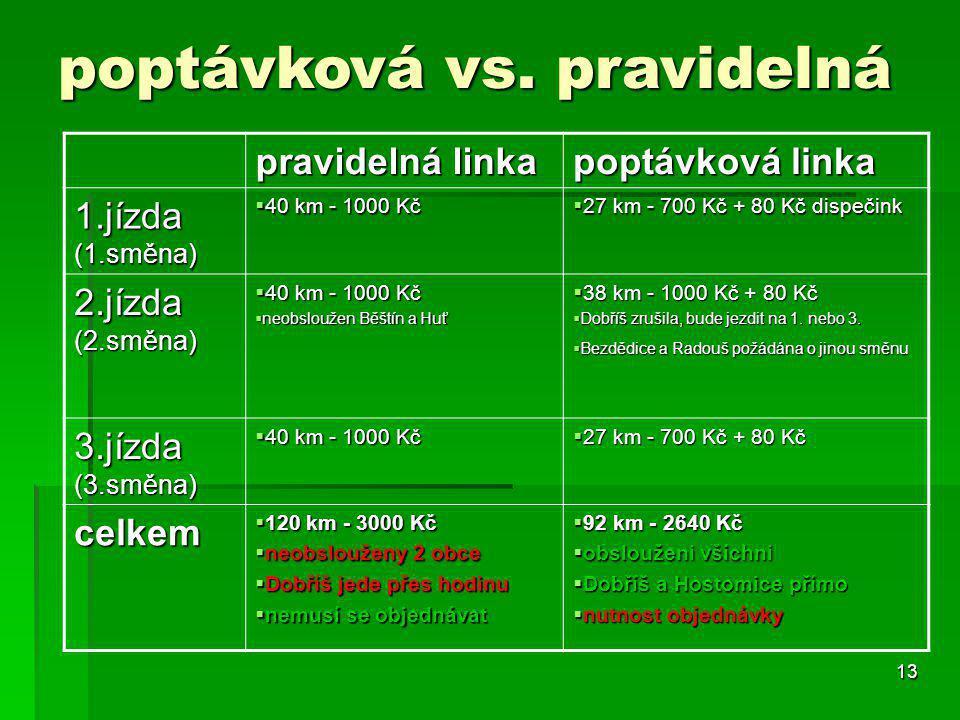 13 poptávková vs. pravidelná pravidelná linka poptávková linka 1.jízda (1.směna)  40 km - 1000 Kč  27 km - 700 Kč + 80 Kč dispečink 2.jízda (2.směna