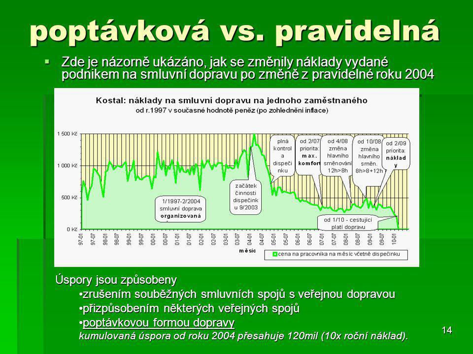 14  Zde je názorně ukázáno, jak se změnily náklady vydané podnikem na smluvní dopravu po změně z pravidelné roku 2004 poptávková vs. pravidelná Úspor