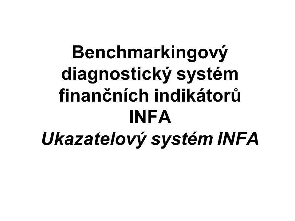 INFA rozklad ROE Přestrukturováním ukazatelů z první a druhé pyramidy (zdůrazněním zájmů majitelů) obdržíme pyramidový rozklad ROE Ukazatelé z první pyramidy nám charakterizují, jak velký EBIT byl vytvořen a s jakým nasazeným kapitálem (Aktivy)