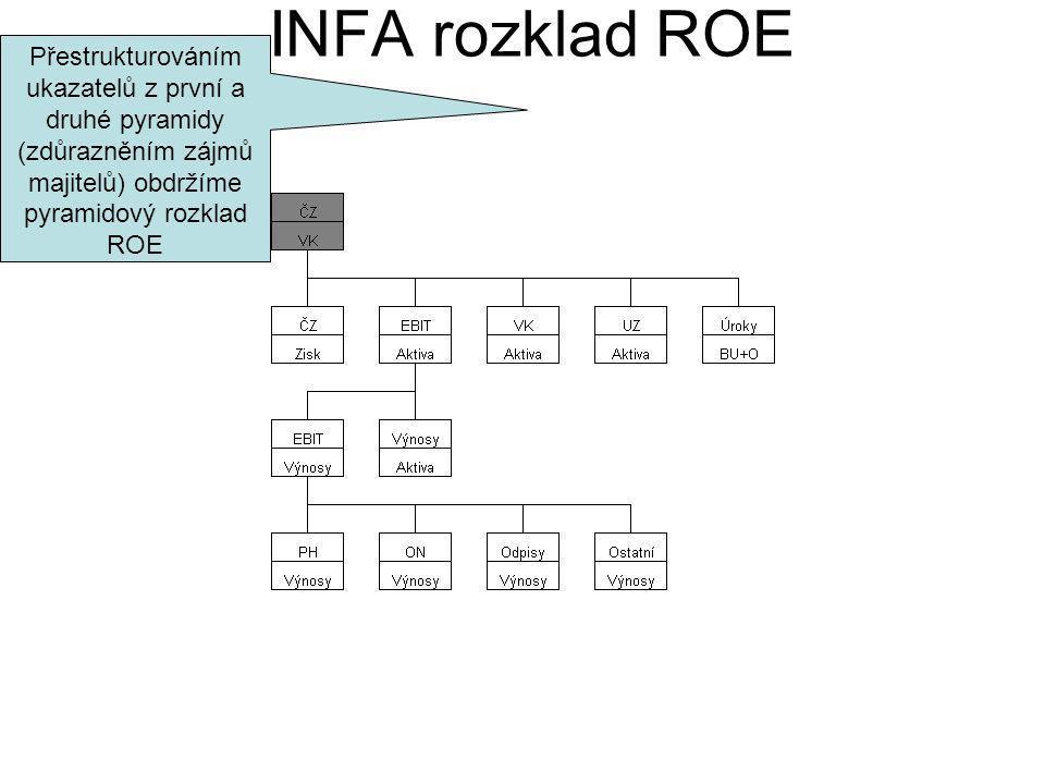 Přestrukturováním ukazatelů z první a druhé pyramidy (zdůrazněním zájmů majitelů) obdržíme pyramidový rozklad ROE