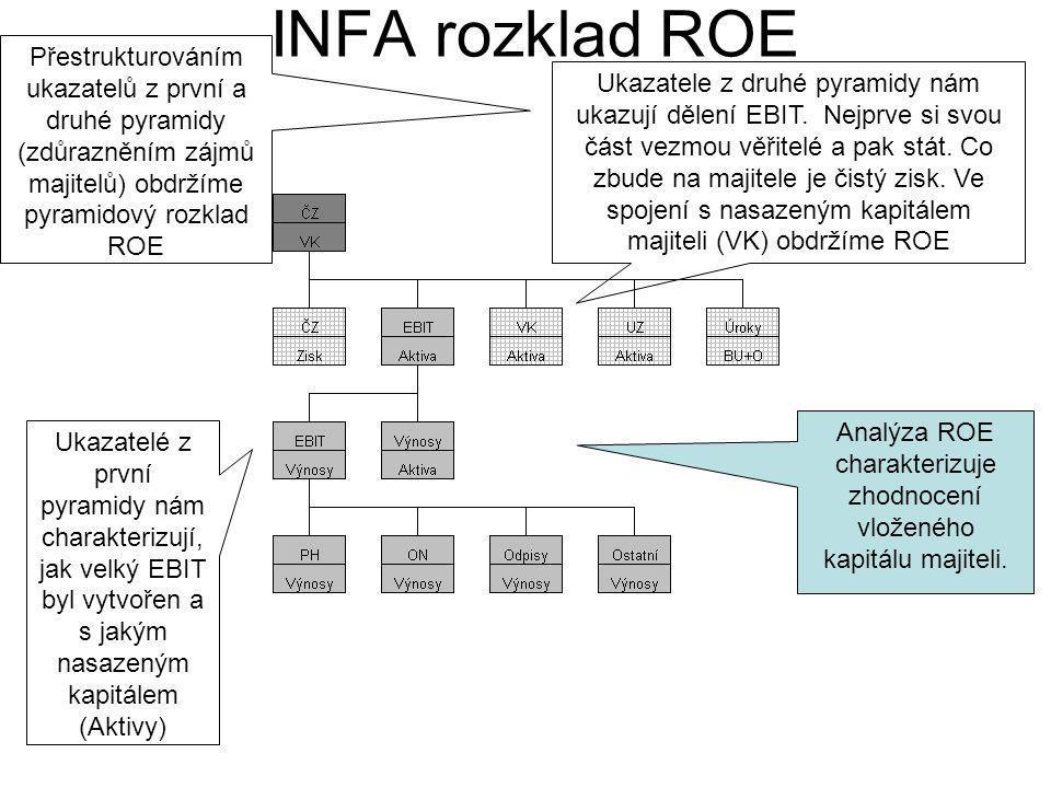 INFA rozklad ROE Přestrukturováním ukazatelů z první a druhé pyramidy (zdůrazněním zájmů majitelů) obdržíme pyramidový rozklad ROE Ukazatelé z první p
