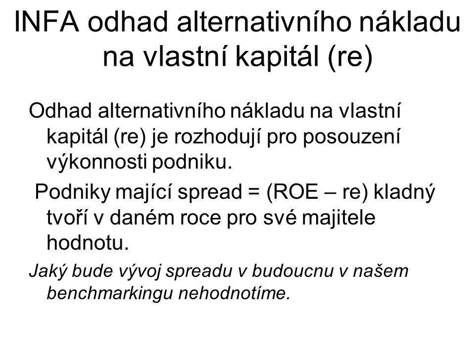 INFA odhad alternativního nákladu na vlastní kapitál (re) Odhad alternativního nákladu na vlastní kapitál (re) je rozhodují pro posouzení výkonnosti p