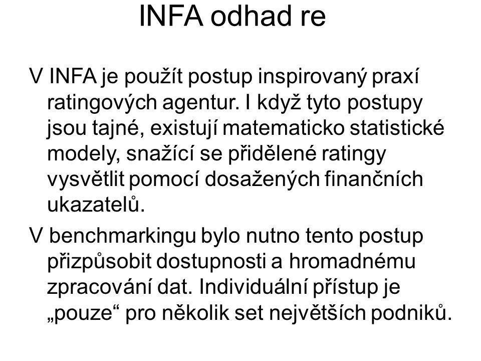 V INFA je použít postup inspirovaný praxí ratingových agentur. I když tyto postupy jsou tajné, existují matematicko statistické modely, snažící se při