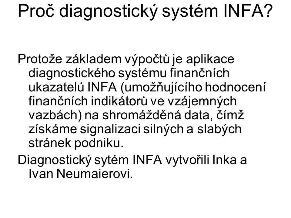 Proč diagnostický systém INFA? Protože základem výpočtů je aplikace diagnostického systému finančních ukazatelů INFA (umožňujícího hodnocení finančníc