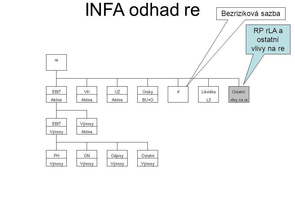 INFA odhad re Bezriziková sazba RP rLA a ostatní vlivy na re