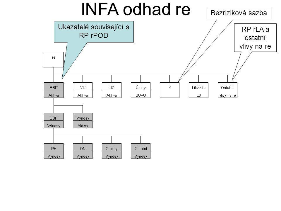 INFA odhad re Bezriziková sazba RP rLA a ostatní vlivy na re Ukazatelé související s RP rPOD