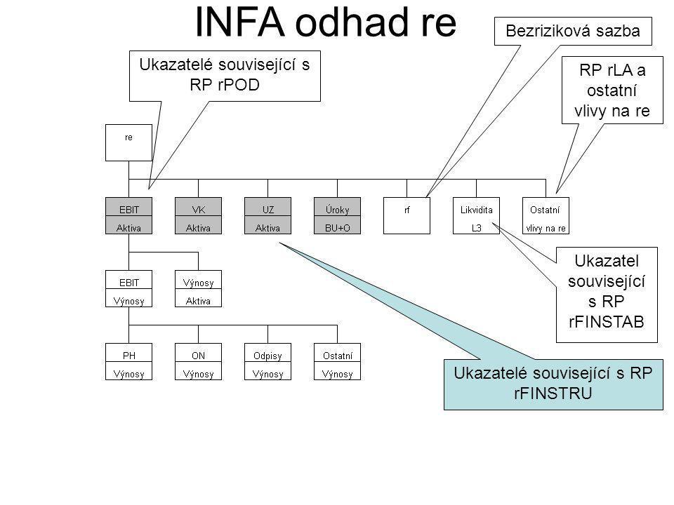 INFA odhad re Bezriziková sazba RP rLA a ostatní vlivy na re Ukazatelé související s RP rPOD Ukazatel související s RP rFINSTAB Ukazatelé související