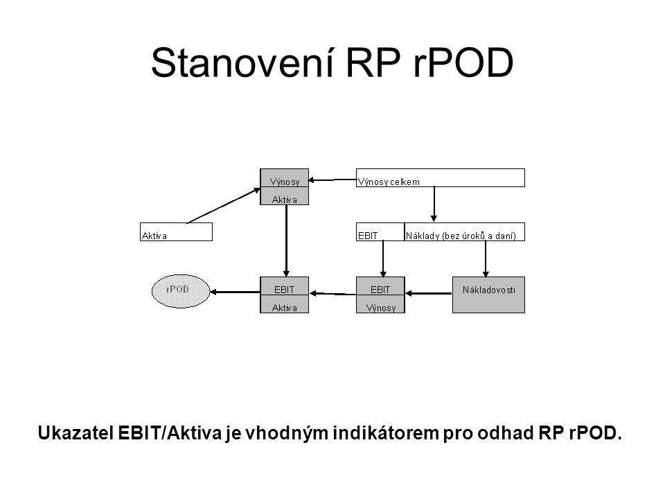 Ukazatel EBIT/Aktiva je vhodným indikátorem pro odhad RP rPOD.