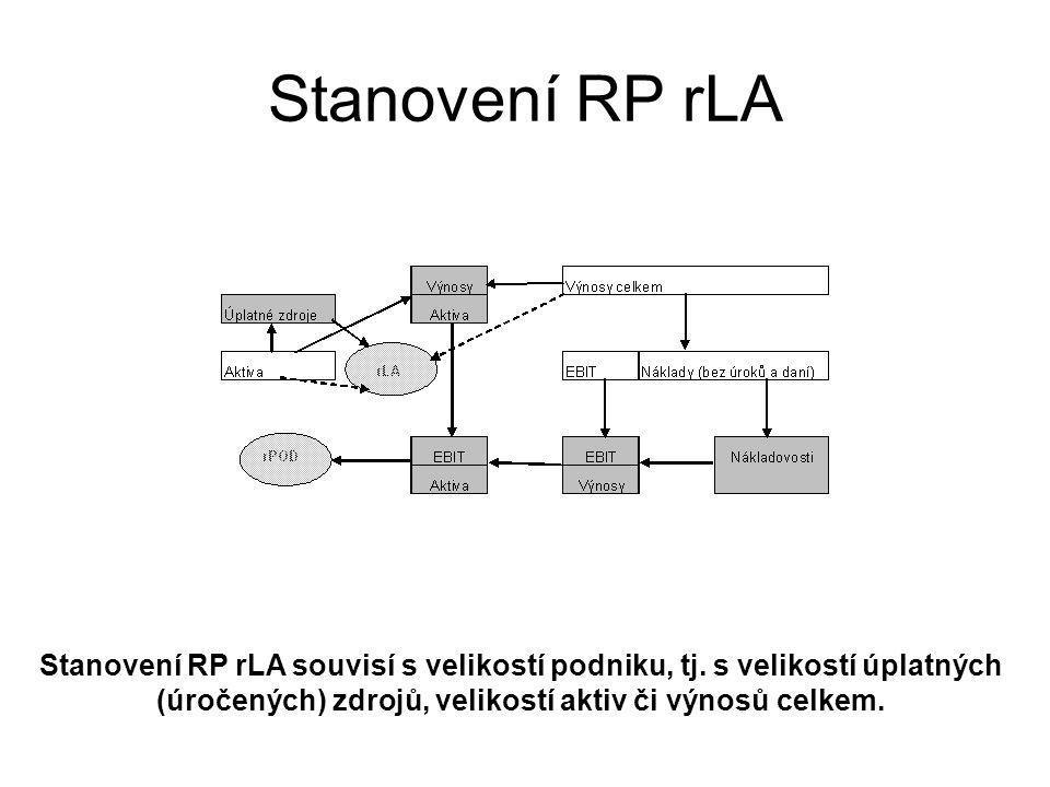 Stanovení RP rLA souvisí s velikostí podniku, tj. s velikostí úplatných (úročených) zdrojů, velikostí aktiv či výnosů celkem.