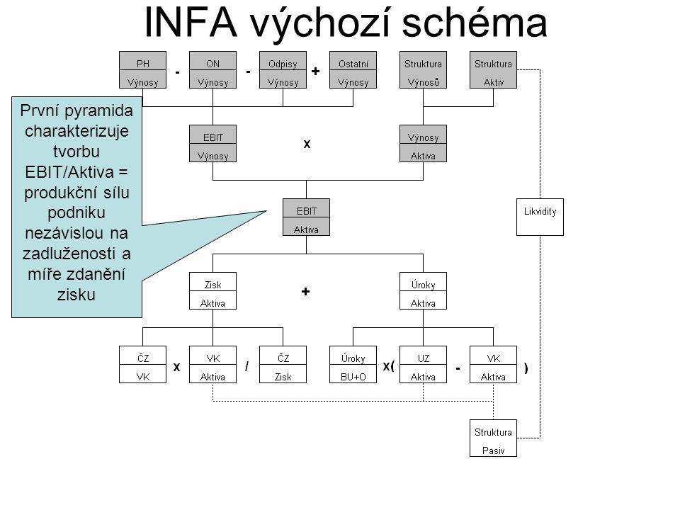 INFA výchozí schéma První pyramida charakterizuje tvorbu EBIT/Aktiva = produkční sílu podniku nezávislou na zadluženosti a míře zdanění zisku