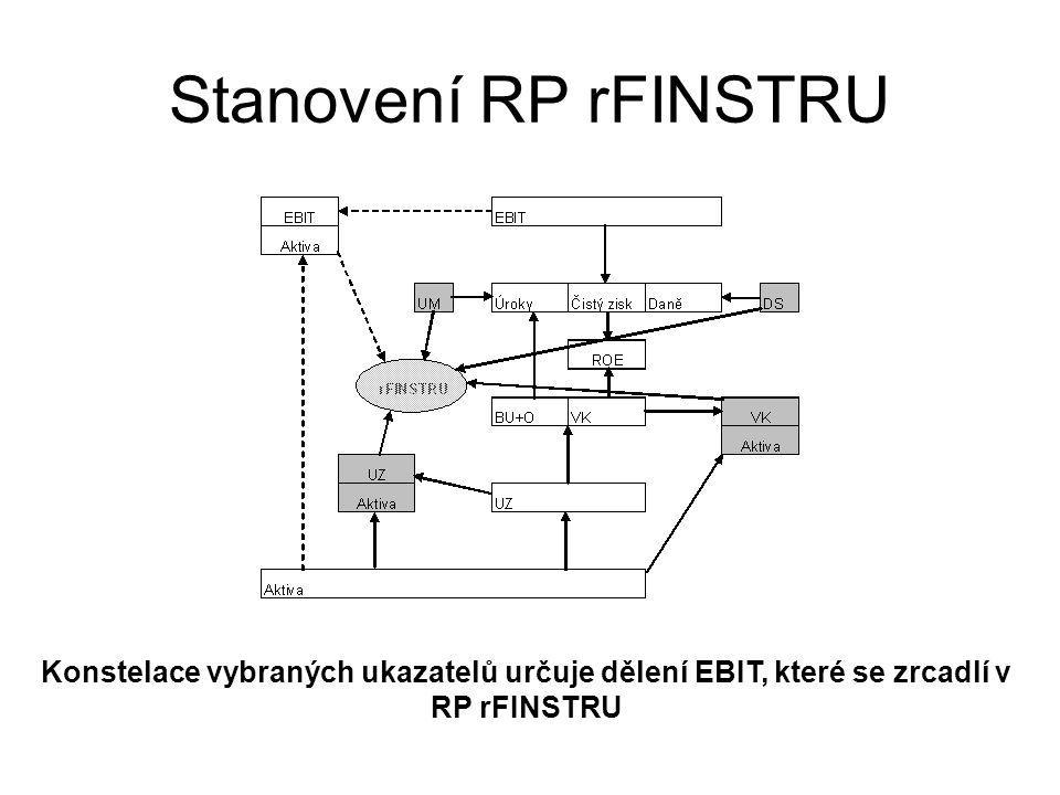 Konstelace vybraných ukazatelů určuje dělení EBIT, které se zrcadlí v RP rFINSTRU