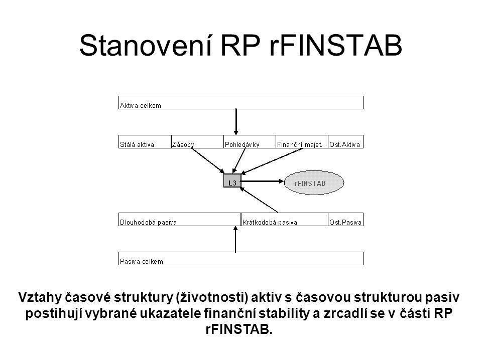 Vztahy časové struktury (životnosti) aktiv s časovou strukturou pasiv postihují vybrané ukazatele finanční stability a zrcadlí se v části RP rFINSTAB.
