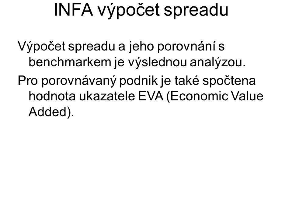INFA výpočet spreadu Výpočet spreadu a jeho porovnání s benchmarkem je výslednou analýzou. Pro porovnávaný podnik je také spočtena hodnota ukazatele E