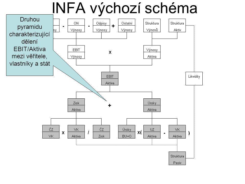 INFA výchozí schéma Druhou pyramidu charakterizující dělení EBIT/Aktiva mezi věřitele, vlastníky a stát