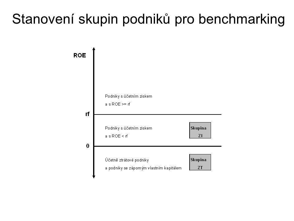 Stanovení skupin podniků pro benchmarking