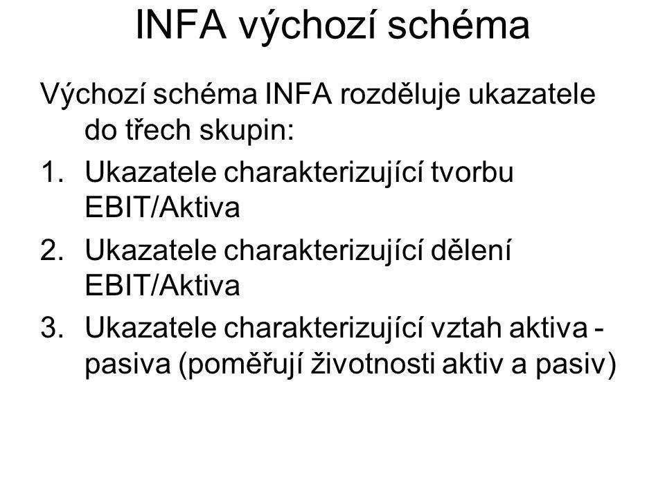 INFA výchozí schéma Výchozí schéma INFA rozděluje ukazatele do třech skupin: 1.Ukazatele charakterizující tvorbu EBIT/Aktiva 2.Ukazatele charakterizující dělení EBIT/Aktiva 3.Ukazatele charakterizující vztah aktiva - pasiva (poměřují životnosti aktiv a pasiv)