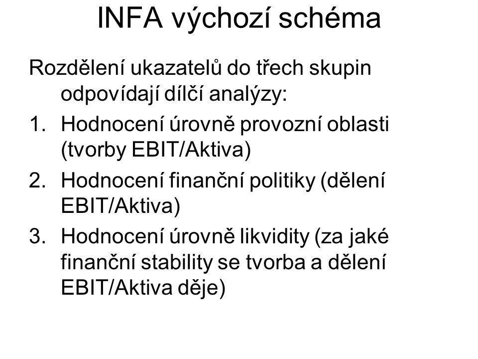 INFA výchozí schéma Rozdělení ukazatelů do třech skupin odpovídají dílčí analýzy: 1.Hodnocení úrovně provozní oblasti (tvorby EBIT/Aktiva) 2.Hodnocení finanční politiky (dělení EBIT/Aktiva) 3.Hodnocení úrovně likvidity (za jaké finanční stability se tvorba a dělení EBIT/Aktiva děje)