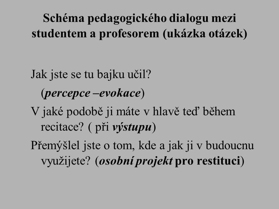 Schéma pedagogického dialogu mezi studentem a profesorem (ukázka otázek) Jak jste se tu bajku učil? (percepce –evokace) V jaké podobě ji máte v hlavě