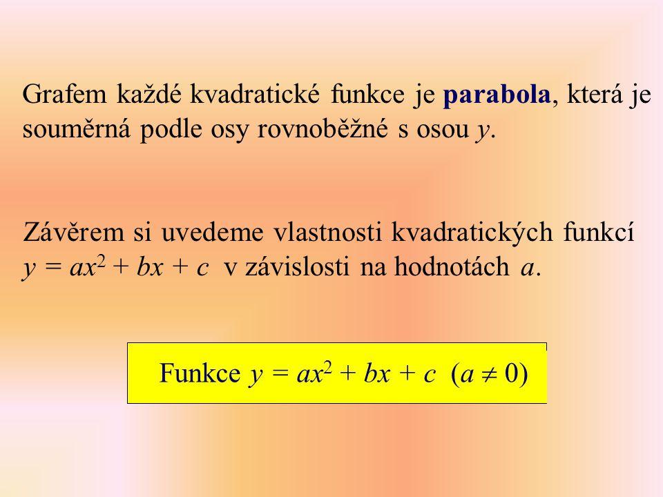 Grafem každé kvadratické funkce je parabola, která je souměrná podle osy rovnoběžné s osou y. Závěrem si uvedeme vlastnosti kvadratických funkcí y = a