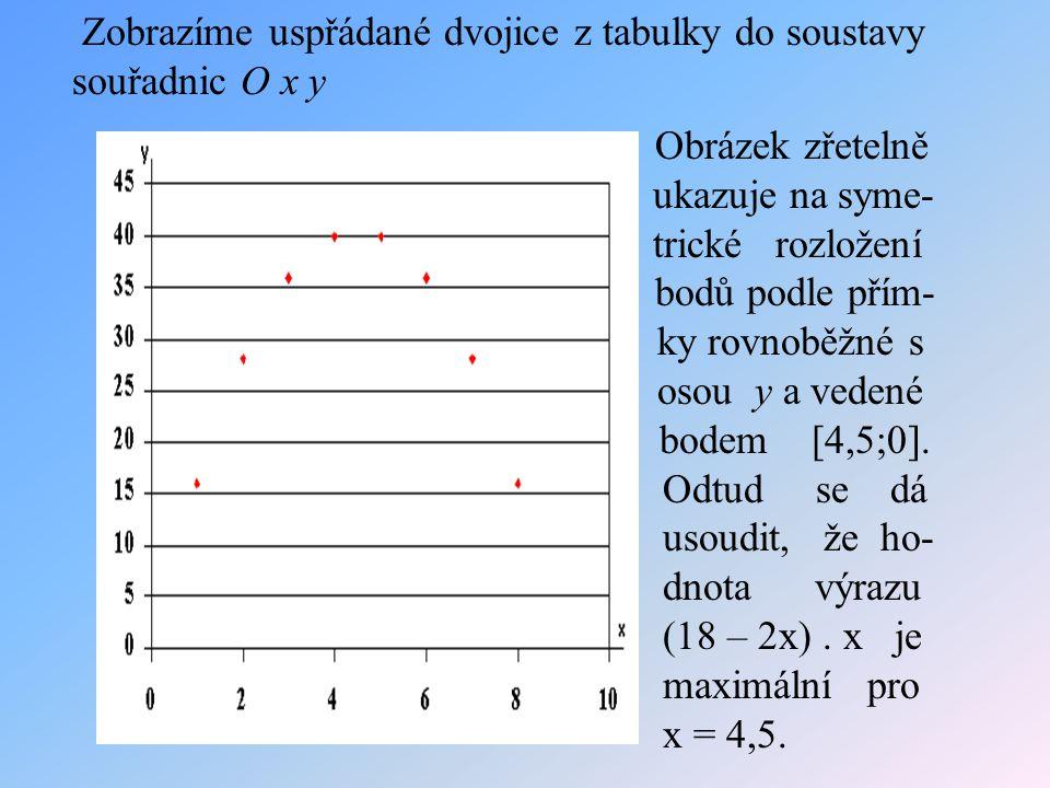 Zobrazíme uspřádané dvojice z tabulky do soustavy souřadnic O x y Obrázek zřetelně ukazuje na syme- trické rozložení bodů podle přím- ky rovnoběžné s