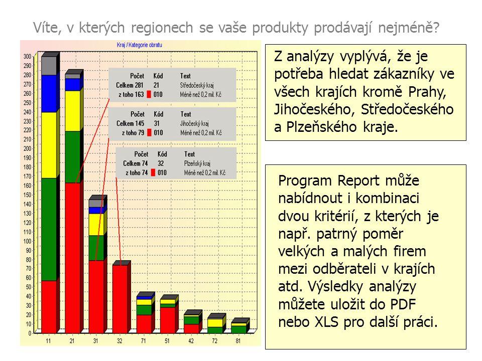 Víte, v kterých regionech se vaše produkty prodávají nejméně? Z analýzy vyplývá, že je potřeba hledat zákazníky ve všech krajích kromě Prahy, Jihočesk