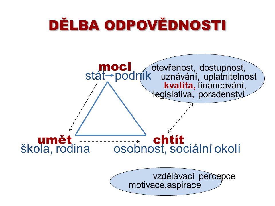 moci otevřenost, dostupnost, stát podnik uznávání, uplatnitelnost kvalita, financování, legislativa, poradenství umět chtít škola, rodina osobnost, so