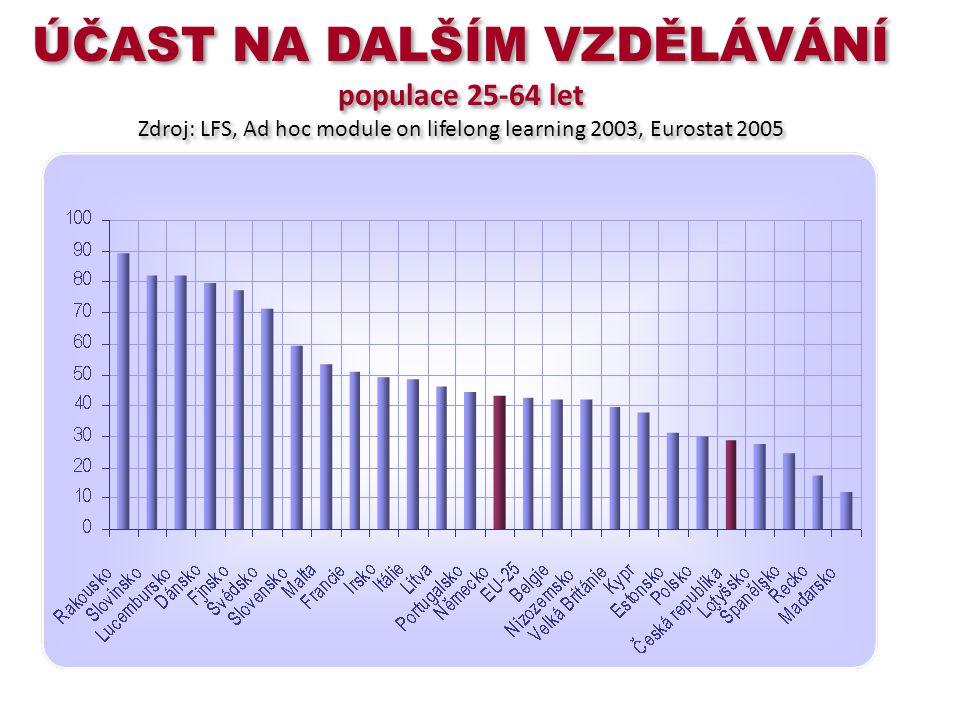 ÚČAST NA DALŠÍM VZDĚLÁVÁNÍ populace 25-64 let Zdroj: LFS, Ad hoc module on lifelong learning 2003, Eurostat 2005