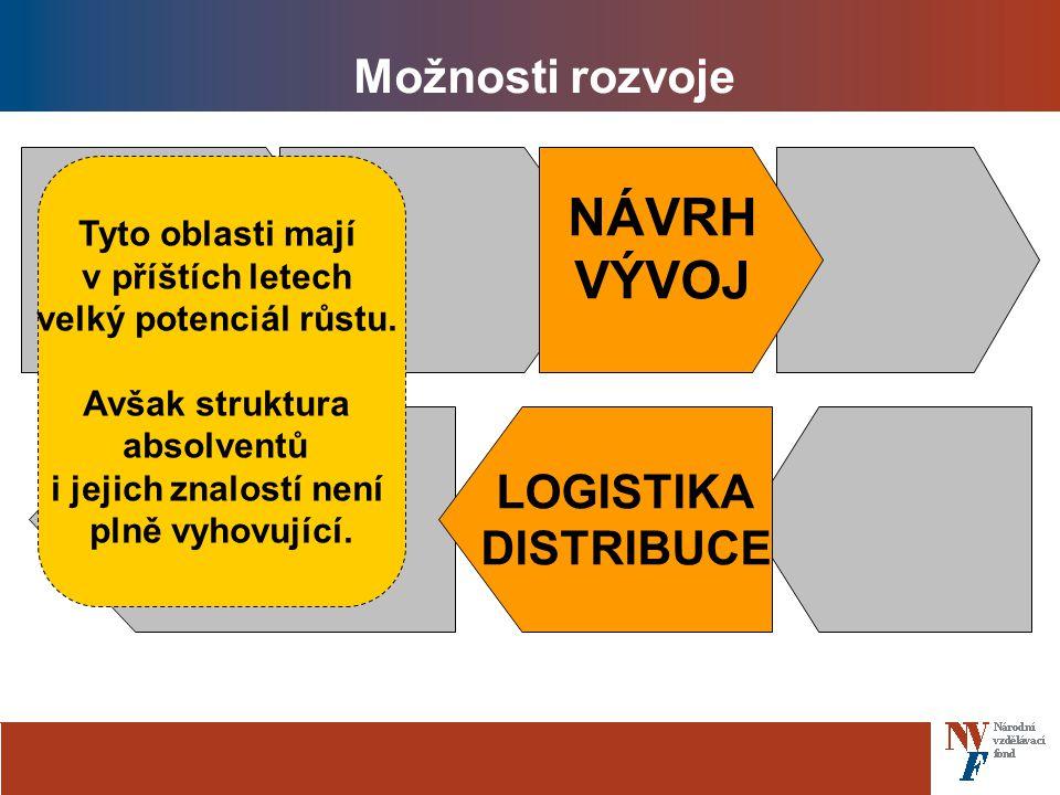 Možnosti rozvoje NÁVRH VÝVOJ LOGISTIKA DISTRIBUCE Tyto oblasti mají v příštích letech velký potenciál růstu.