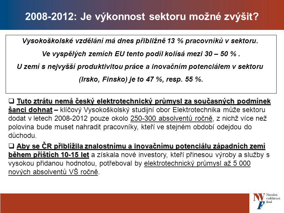 2008-2012: Je výkonnost sektoru možné zvýšit.