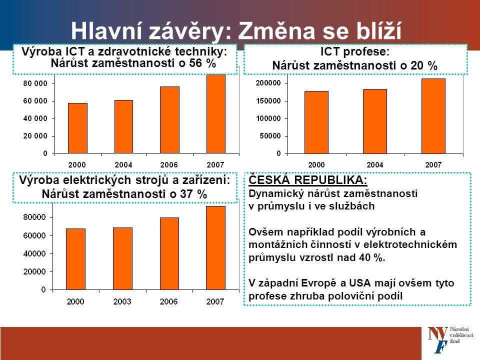 Hlavní závěry: Změna se blíží ČESKÁ REPUBLIKA: Dynamický nárůst zaměstnanosti v průmyslu i ve službách Ovšem například podíl výrobních a montážních činností v elektrotechnickém průmyslu vzrostl nad 40 %.