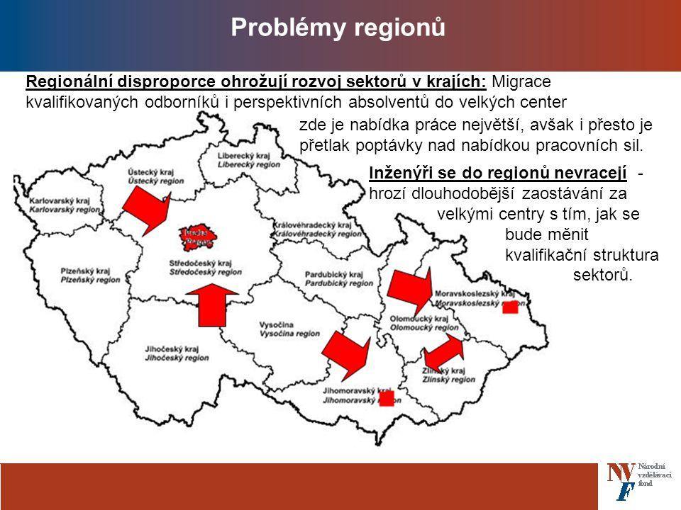 Problémy regionů Regionální disproporce ohrožují rozvoj sektorů v krajích: Migrace kvalifikovaných odborníků i perspektivních absolventů do velkých center zde je nabídka práce největší, avšak i přesto je přetlak poptávky nad nabídkou pracovních sil.
